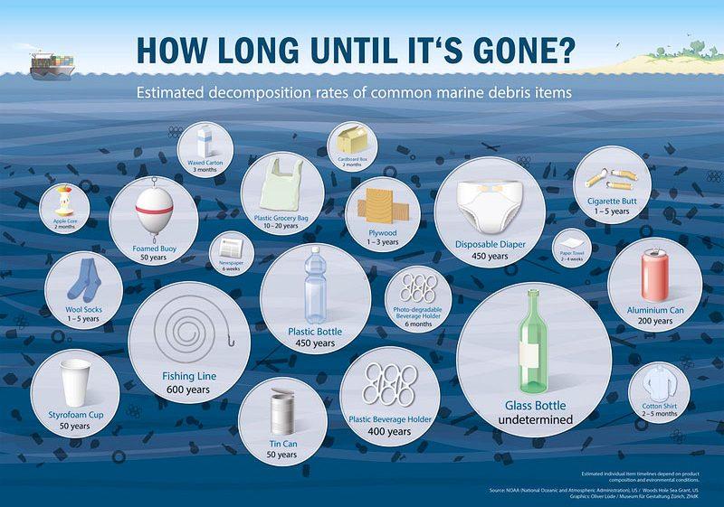 Per quanto tempo i rifiuti restano nell'ambiente?