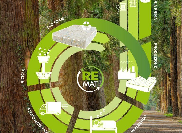 I materassi sono riciclati all'infinito con ReMat